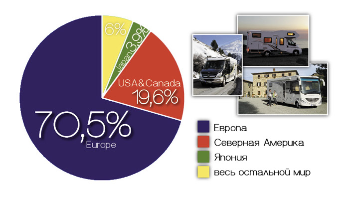 Доля регионов в мировых продажах автокемперов