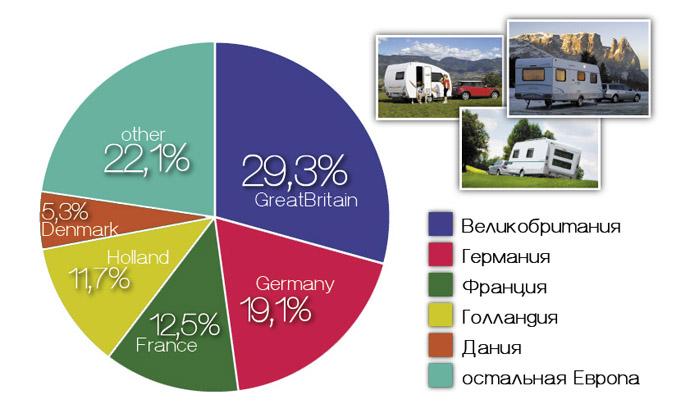 Доля разных стран по продажам караванов