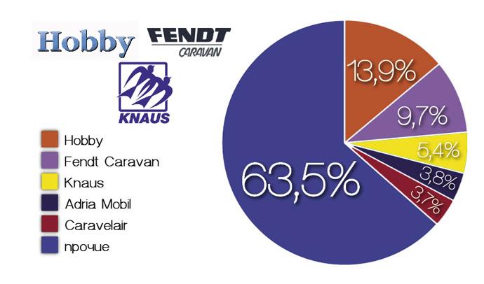 Доля производителей по продаже караванов в Европе