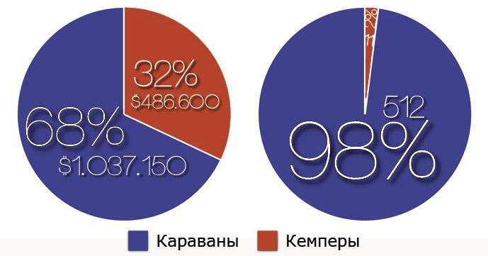 Доли караванов и кемперов в Украине