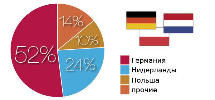 Доли стран-импортеров караванов в Украину